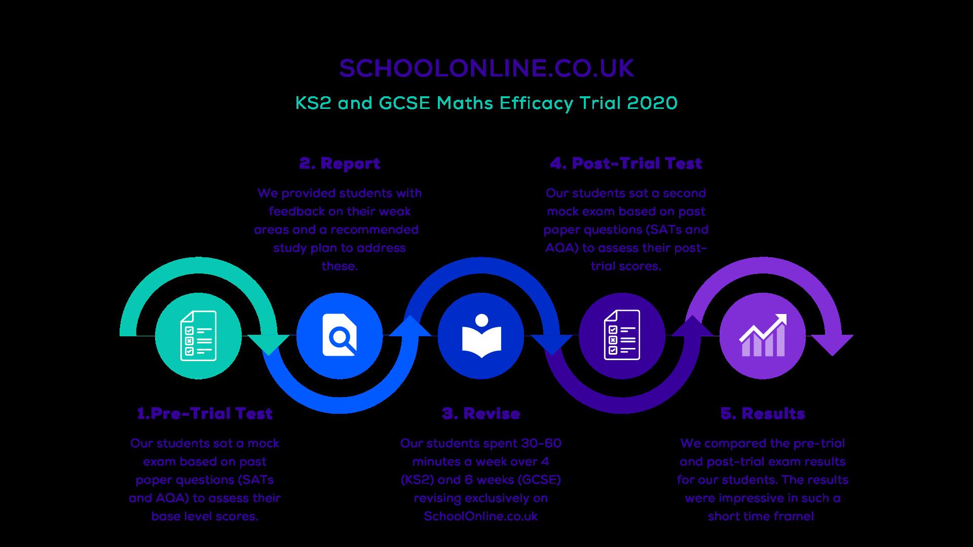 SchoolOnline Maths Trial GCSE Results