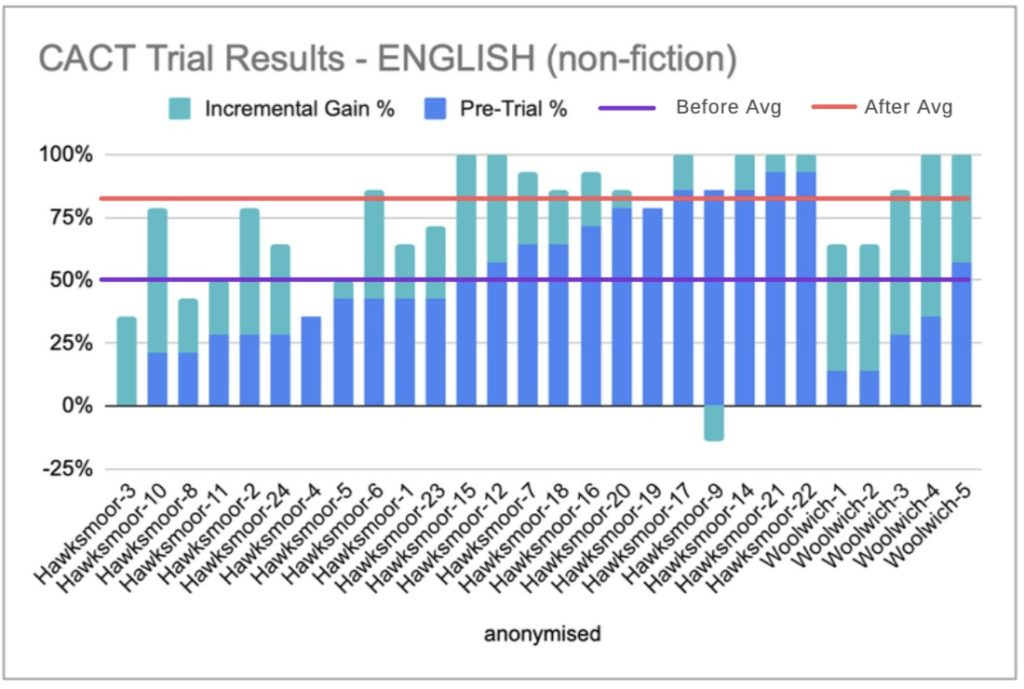 CACT Trial Results English 1024x689